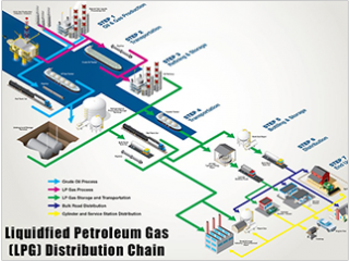 Consultancy, design & supply of LPG Distribution System